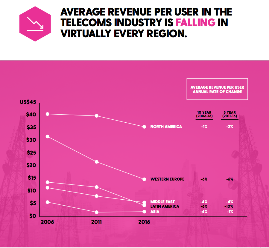 telecoms marketing, average revenue per user in telecoms is falling in virtually every region